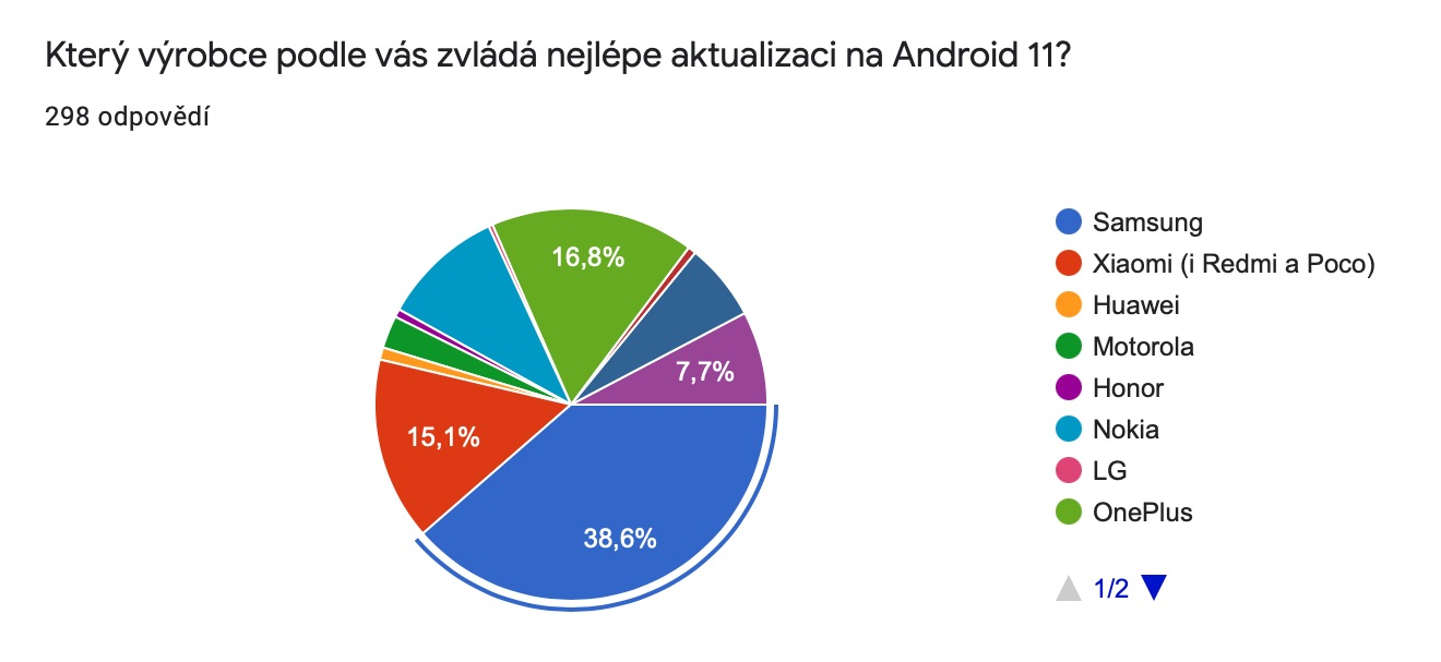 Android 11, poll, manufacturers