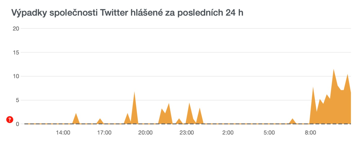 Twitter outage